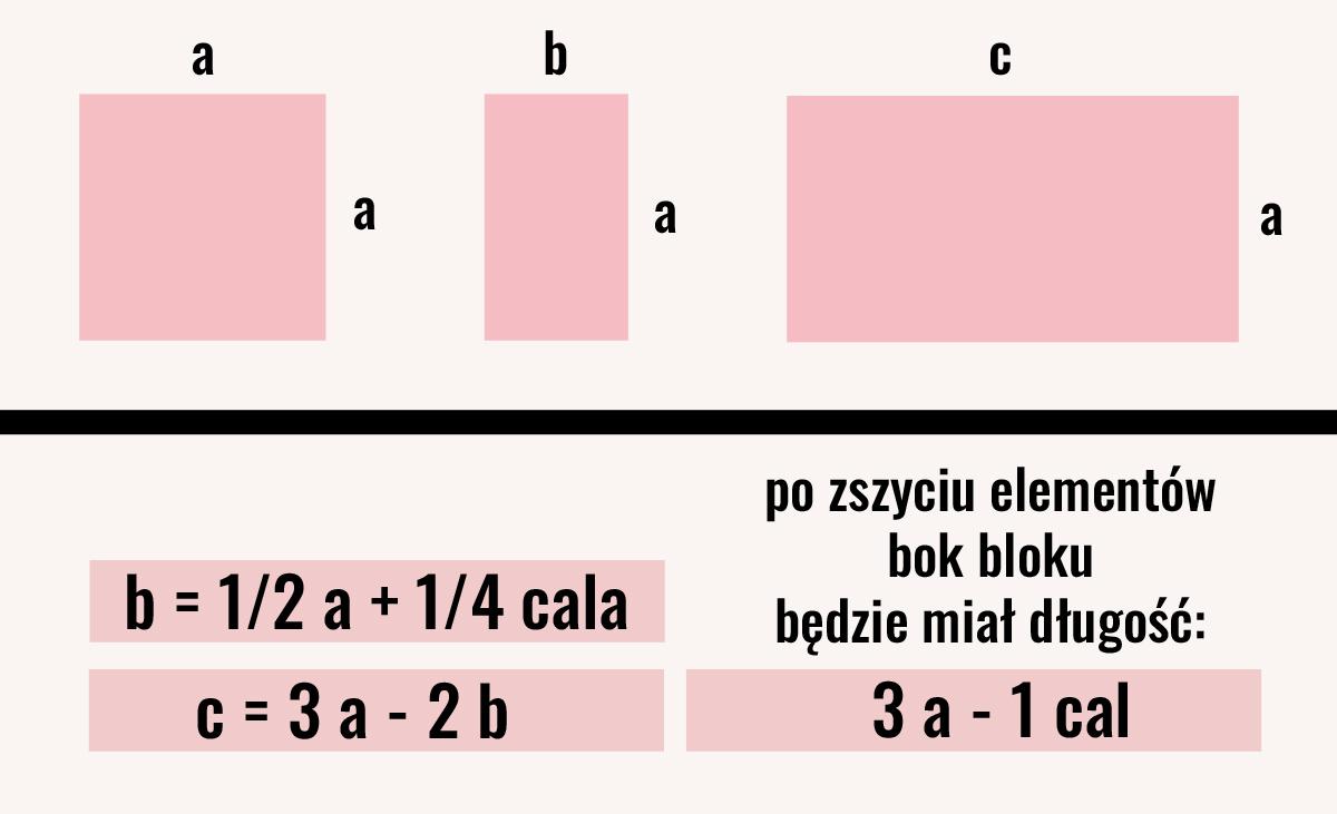 wzory na obliczenie wielkości elementów bloku z plusem